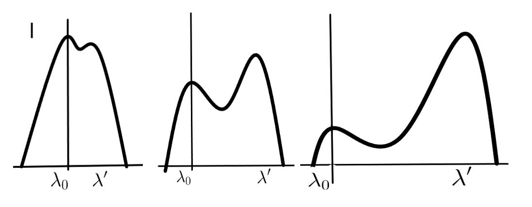 I-Lambda-Diagramme des Compton Effekt